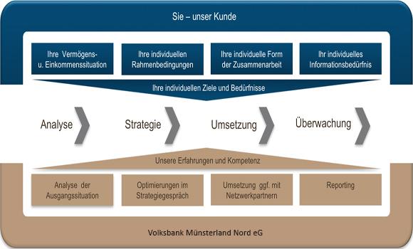 PrivateBanking - Vereinigte Volksbank Münster eG